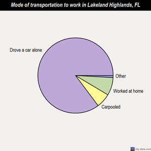 Lakeland Highlands mode of transportation to work chart