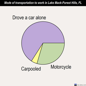 Lake Mack-Forest Hills mode of transportation to work chart