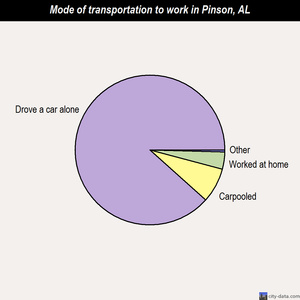 Pinson mode of transportation to work chart