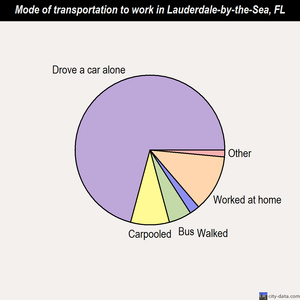 Lauderdale-by-the-Sea mode of transportation to work chart