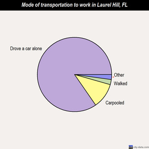 Laurel Hill mode of transportation to work chart