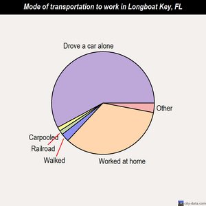 Longboat Key mode of transportation to work chart