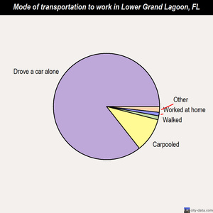 Lower Grand Lagoon mode of transportation to work chart