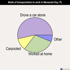 Manasota Key mode of transportation to work chart