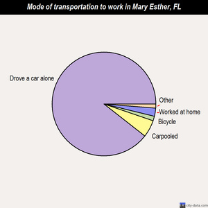 Mary Esther mode of transportation to work chart