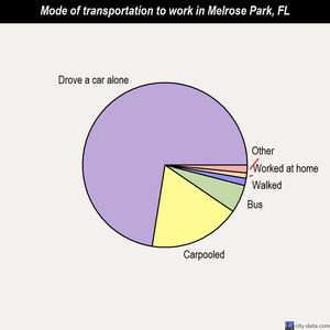Melrose Park mode of transportation to work chart