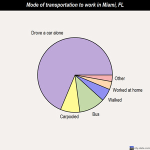 Miami mode of transportation to work chart