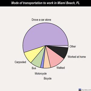 Miami Beach mode of transportation to work chart