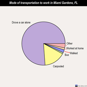 Miami Gardens mode of transportation to work chart
