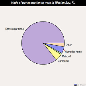 Mission Bay mode of transportation to work chart