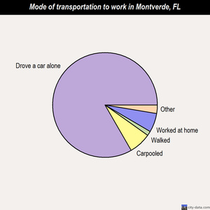 Montverde mode of transportation to work chart
