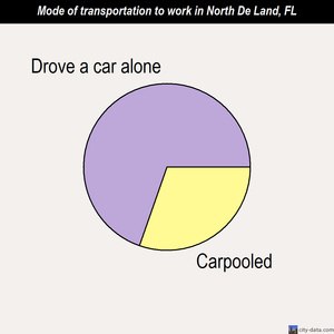 North De Land mode of transportation to work chart