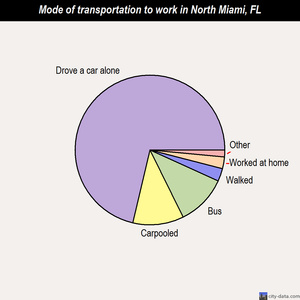 North Miami mode of transportation to work chart
