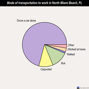 North Miami Beach mode of transportation to work chart