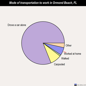 Ormond Beach mode of transportation to work chart