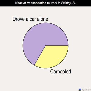 Paisley mode of transportation to work chart
