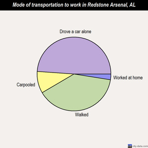 Redstone Arsenal mode of transportation to work chart