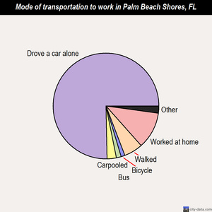 Palm Beach Shores mode of transportation to work chart