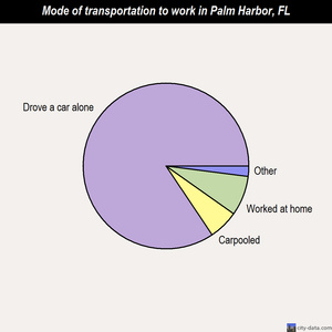 Palm Harbor mode of transportation to work chart