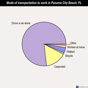 Panama City Beach mode of transportation to work chart