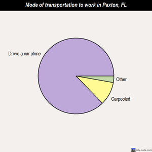 Paxton mode of transportation to work chart