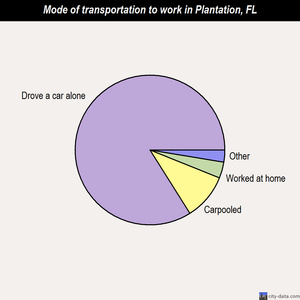 Plantation mode of transportation to work chart