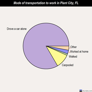 Plant City mode of transportation to work chart