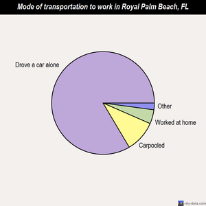 Royal Palm Beach mode of transportation to work chart