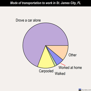 St. James City mode of transportation to work chart