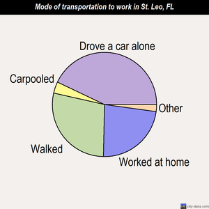 St. Leo mode of transportation to work chart
