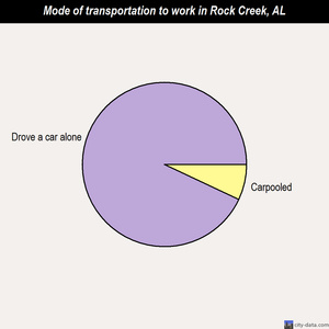 Rock Creek mode of transportation to work chart
