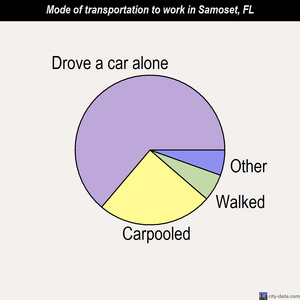 Samoset mode of transportation to work chart