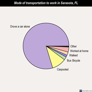 Sarasota mode of transportation to work chart