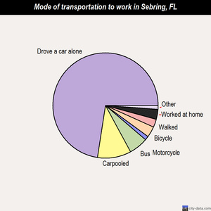 Sebring mode of transportation to work chart