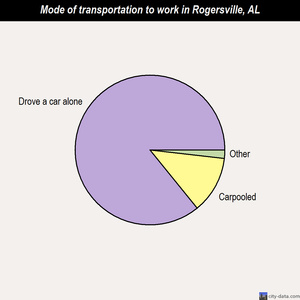 Rogersville mode of transportation to work chart