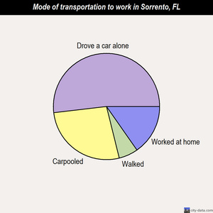 Sorrento mode of transportation to work chart