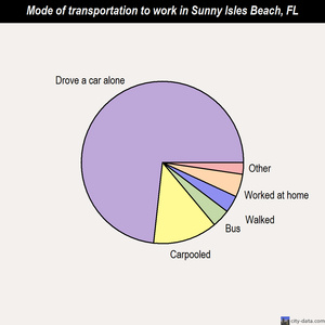 Sunny Isles Beach mode of transportation to work chart