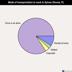 Sylvan Shores mode of transportation to work chart