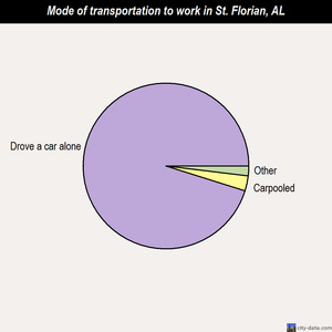 St. Florian mode of transportation to work chart