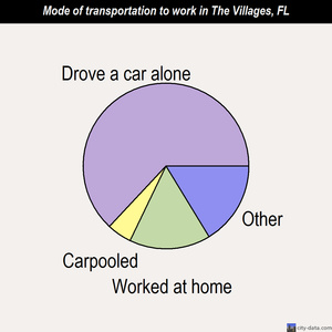 The Villages mode of transportation to work chart