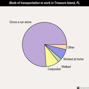Treasure Island mode of transportation to work chart
