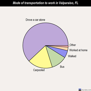 Valparaiso mode of transportation to work chart