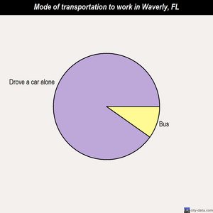 Waverly mode of transportation to work chart