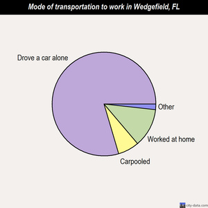 Wedgefield mode of transportation to work chart