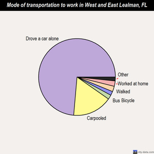 West and East Lealman mode of transportation to work chart