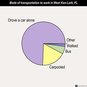 West Ken-Lark mode of transportation to work chart