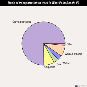 West Palm Beach mode of transportation to work chart