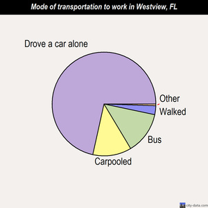 Westview mode of transportation to work chart
