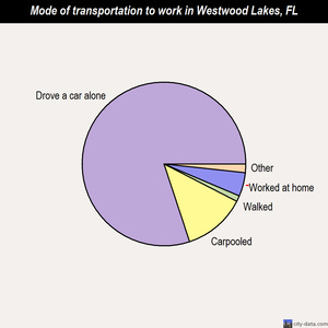Westwood Lakes mode of transportation to work chart