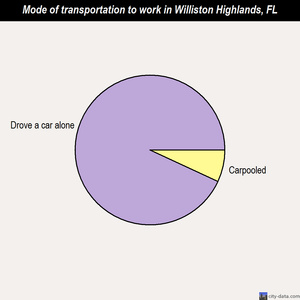 Williston Highlands mode of transportation to work chart
